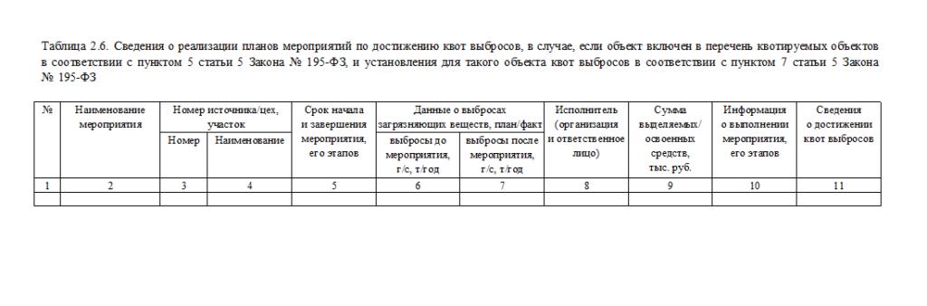 Таблица 2,6