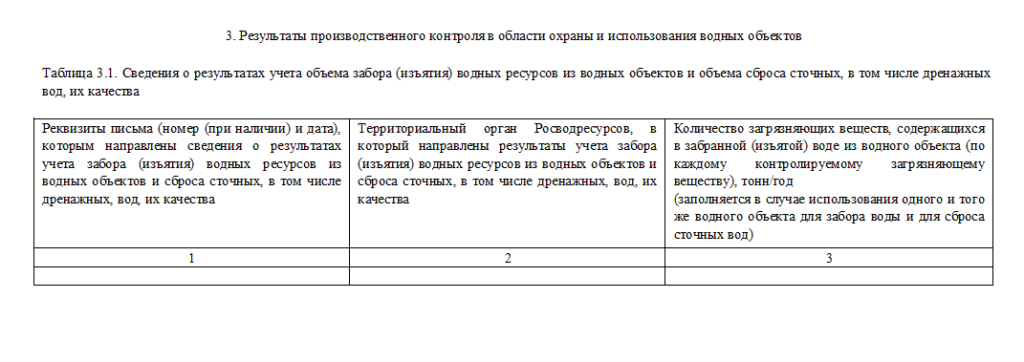 Таблица 3.1