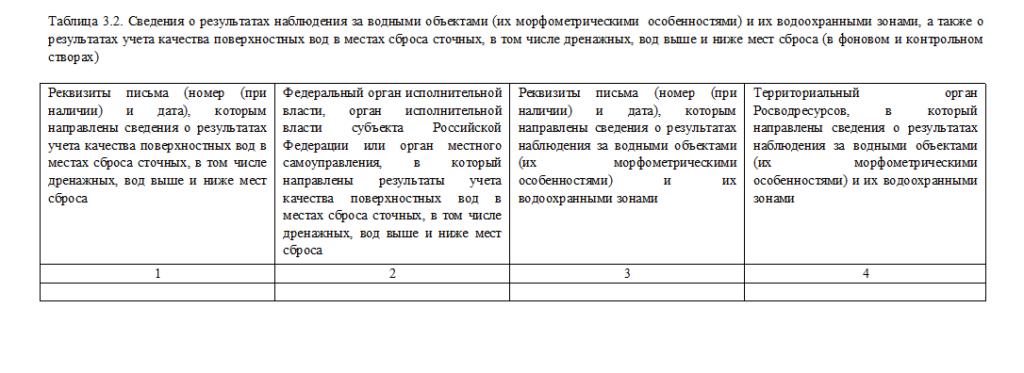 Таблица 3.2