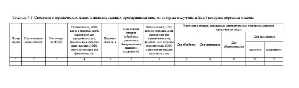 Таблица 4.3