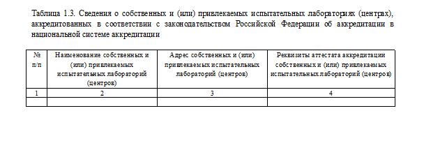 Таблица 1,3
