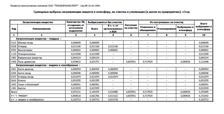 таблица суммарные выбросы