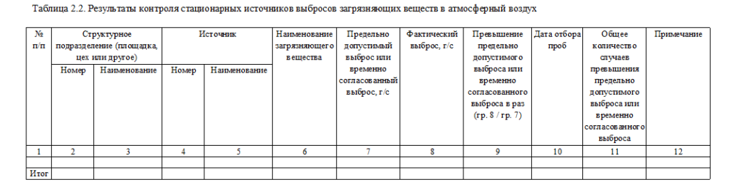 Таблица 2,2