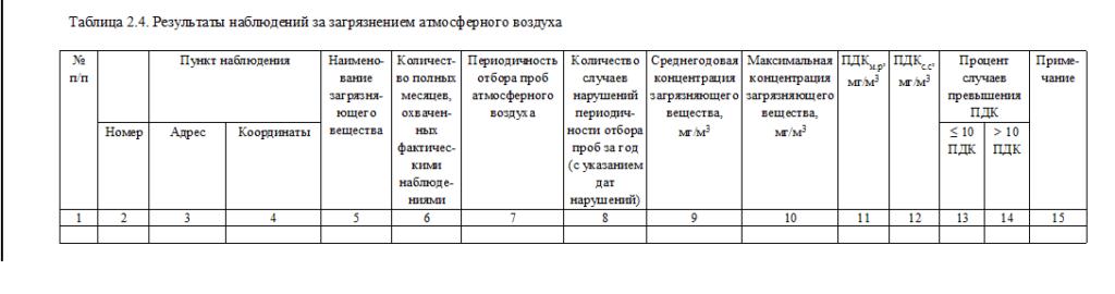 Таблица 2,4
